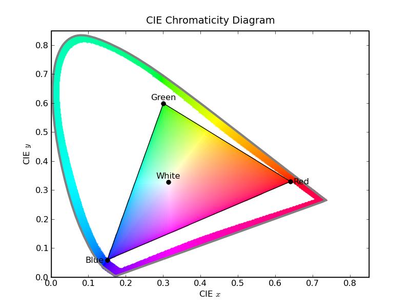Cie Color Diagram Python Auto Electrical Wiring Diagram